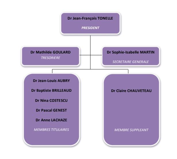 organigramme cd53 11/2020